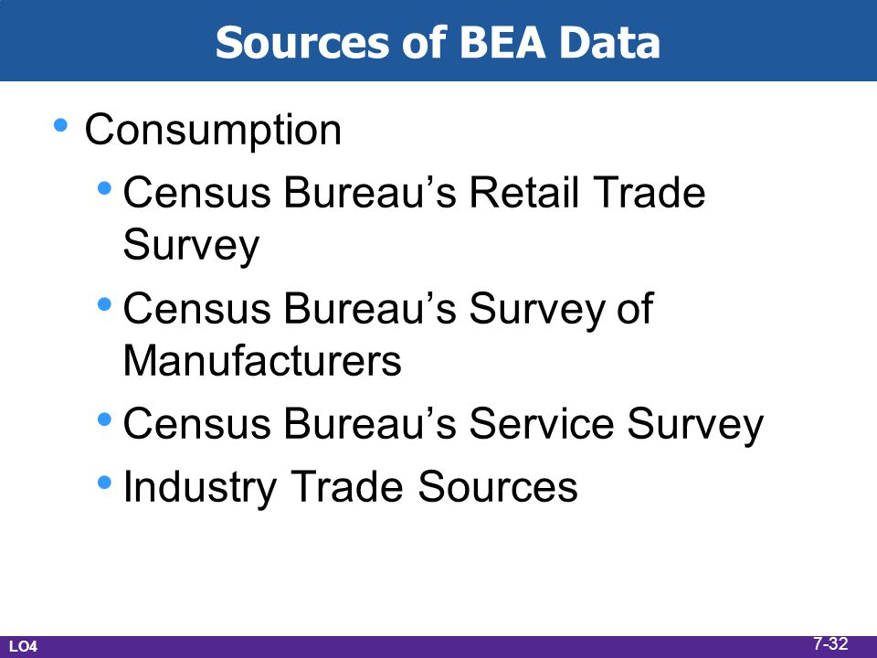 Census Bureau's Retail Trade Survey