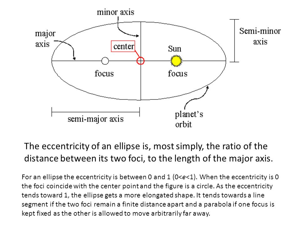 Why does eccentricity only vary between 0 and 1? - ppt ...