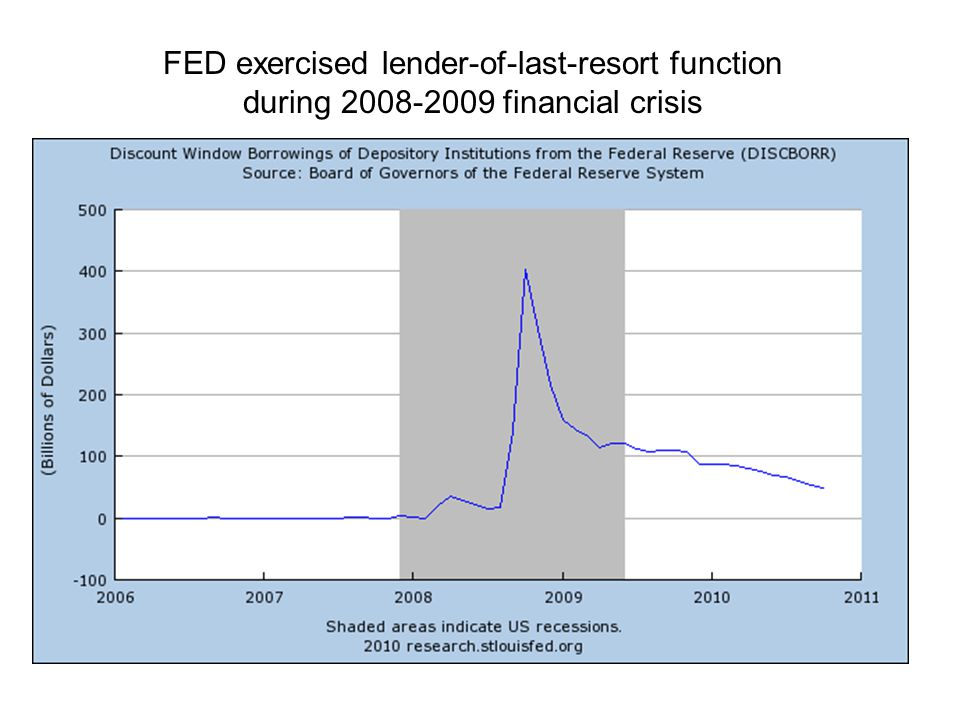 FED exercised lender-of-last-resort function during financial crisis