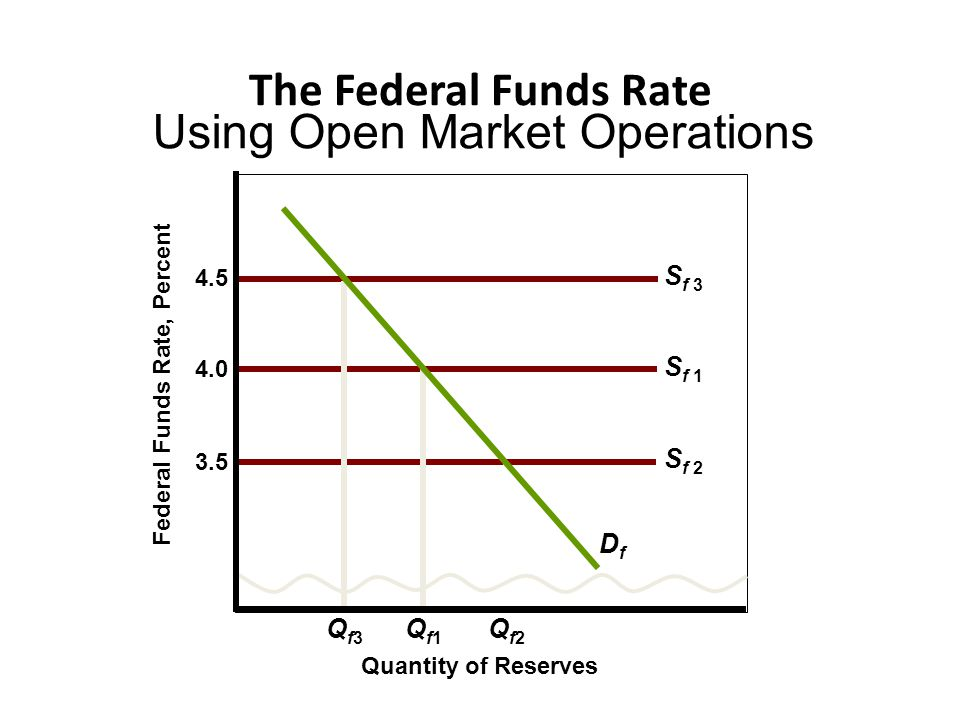 Using Open Market Operations