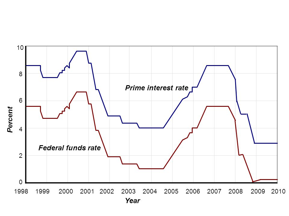 Monetary Policy Prime interest rate Percent Federal funds rate Year 10