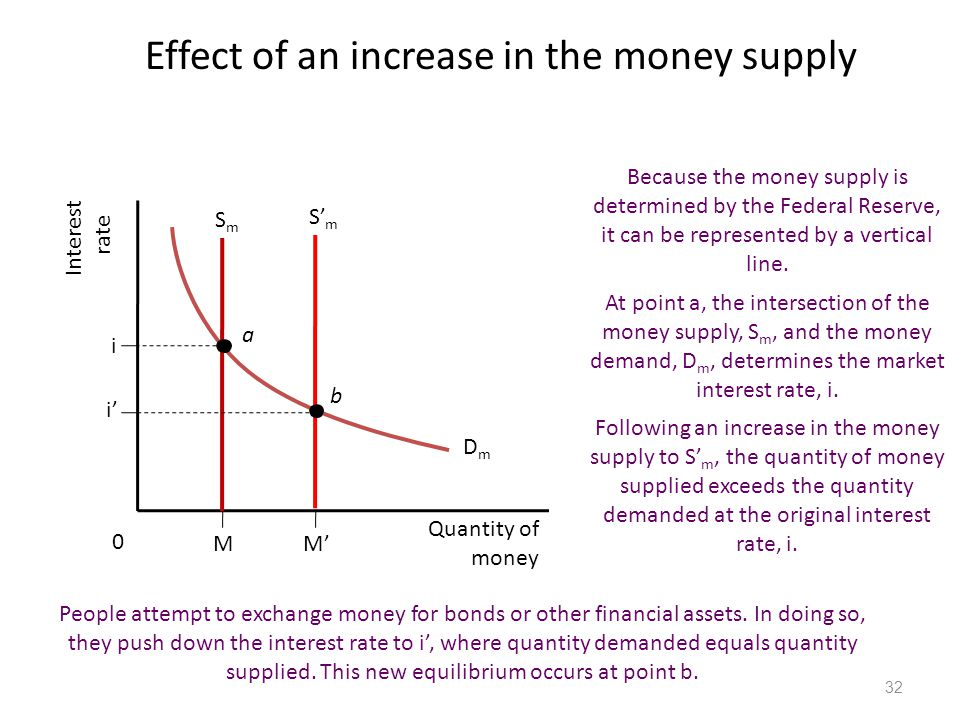 Effect of an increase in the money supply