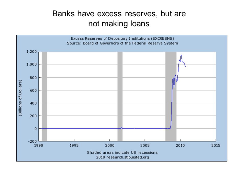 Banks have excess reserves, but are not making loans