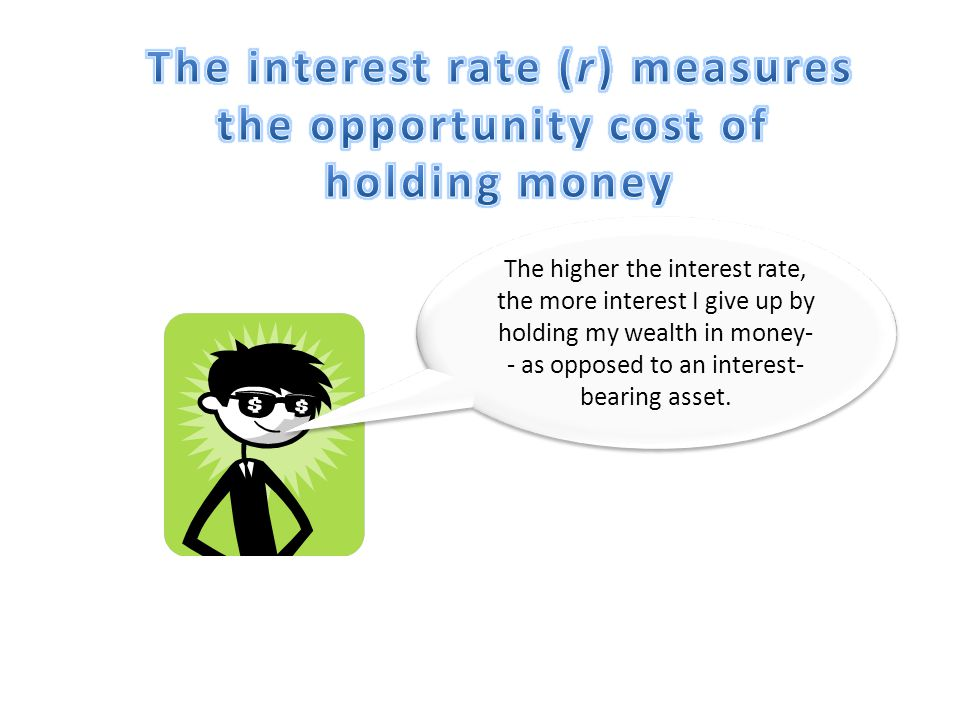 The interest rate (r) measures the opportunity cost of holding money