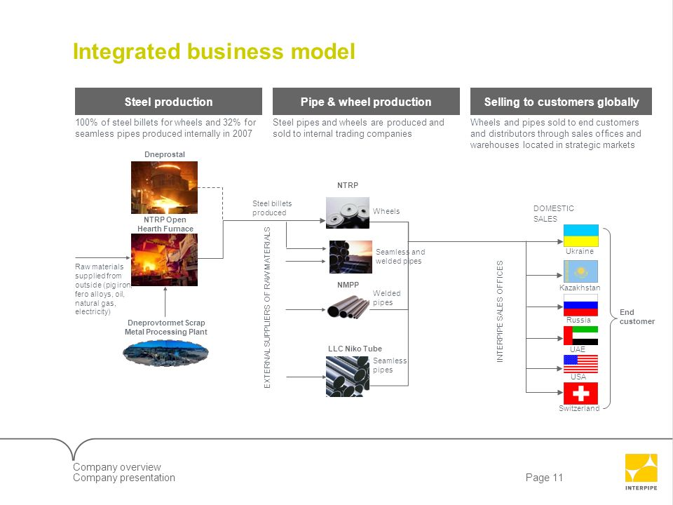Integrated business model