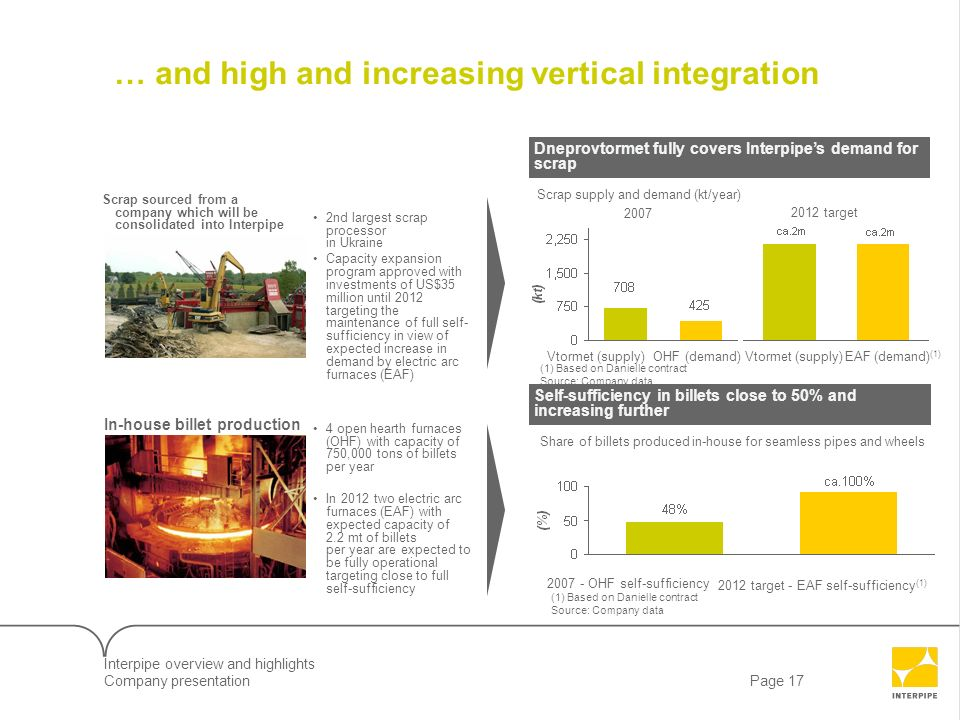 … and high and increasing vertical integration
