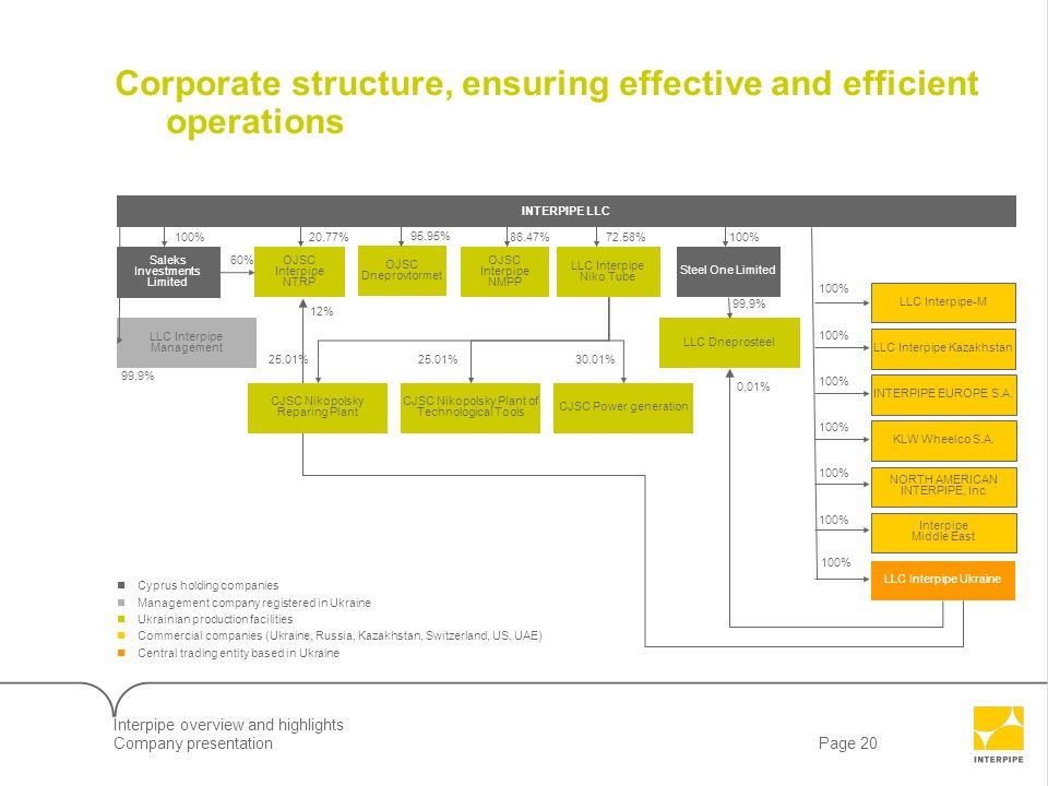 Corporate structure, ensuring effective and efficient operations