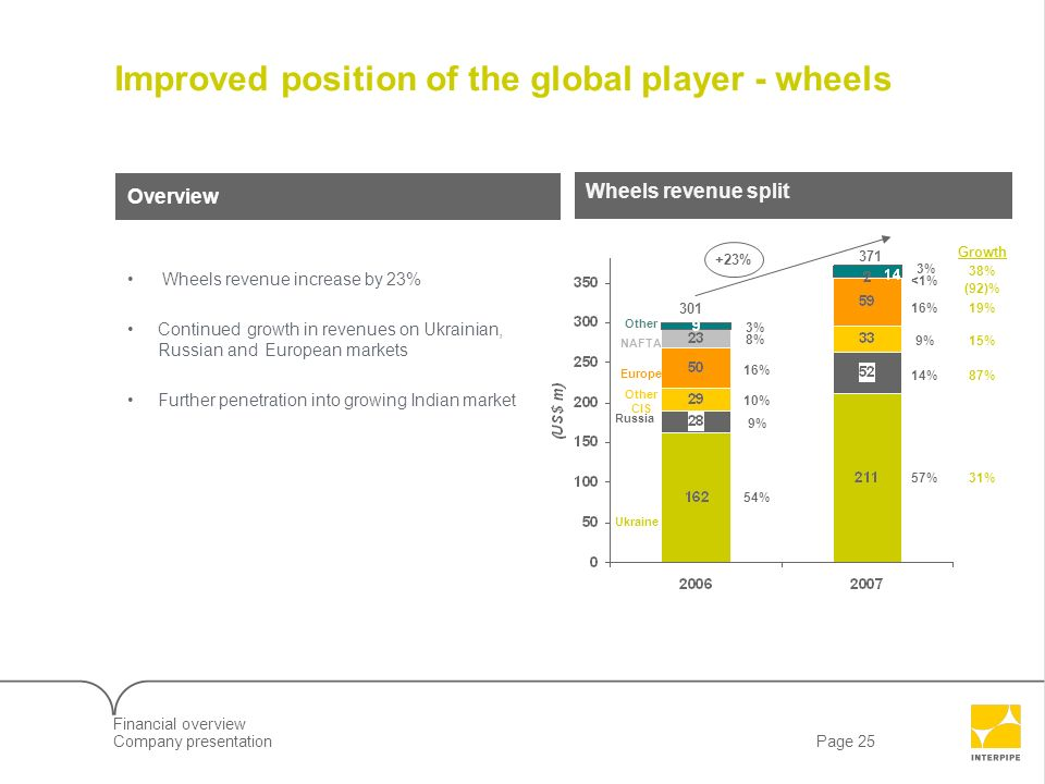 Improved position of the global player - wheels