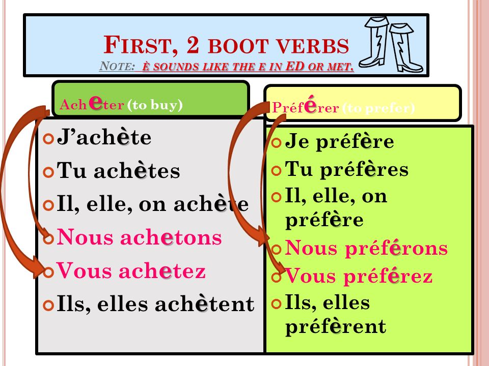 First, 2 boot verbs Note: è sounds like the e in ED or met.