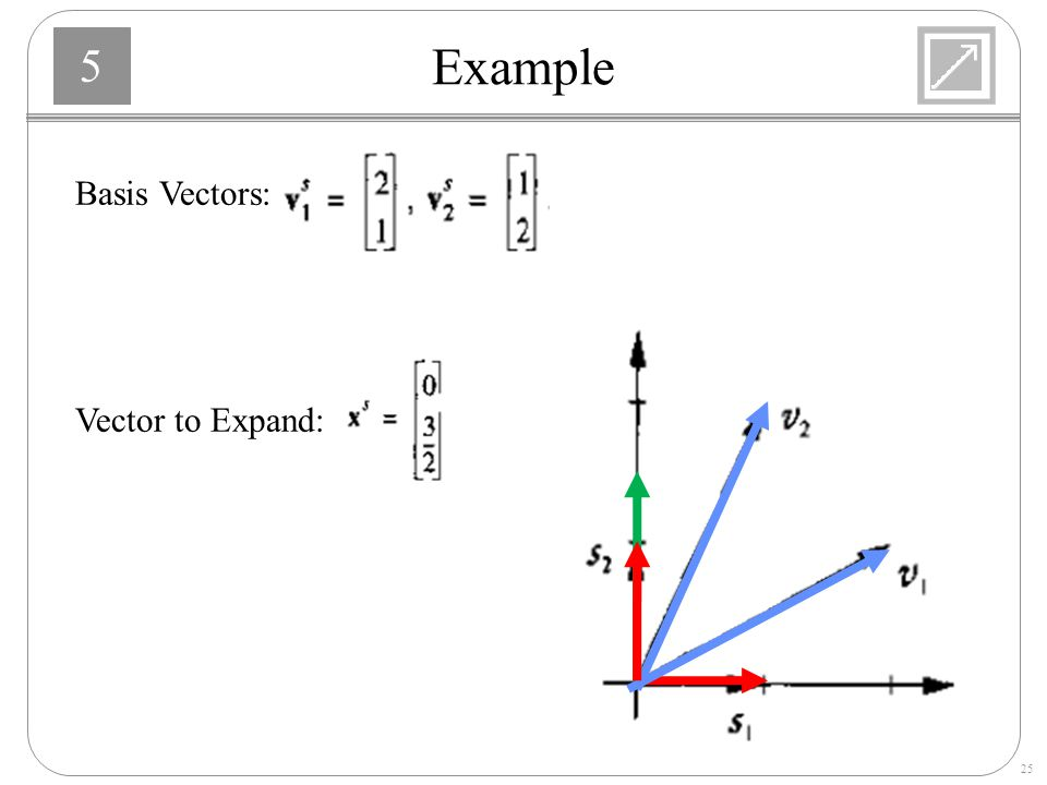 Example Basis Vectors: Vector to Expand: