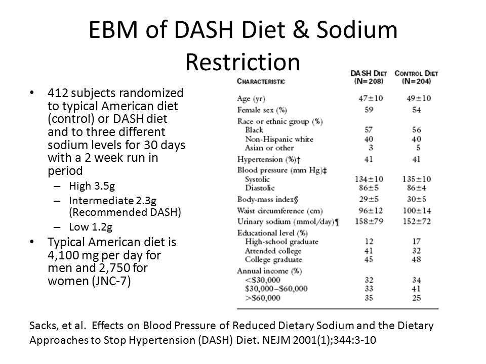 Results of the DASH-Sodium Study | K12 Academics