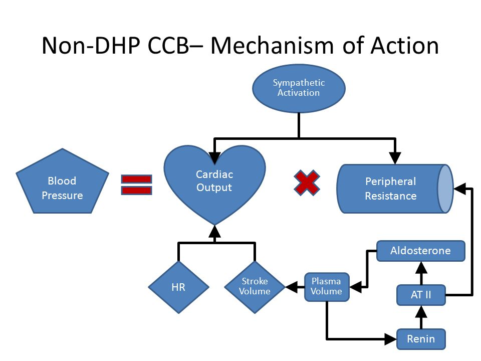 actions of beta blockers When a nurse gives a beta-blocker, he/she must be cognizant of everything we have discussed in parts 1 and 2 knowing this information will give us a heads up of what we have to assess, monitor and teach a patient who is receiving this drug.