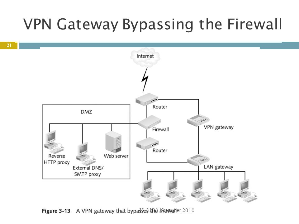 How to bypass proxy and firewall