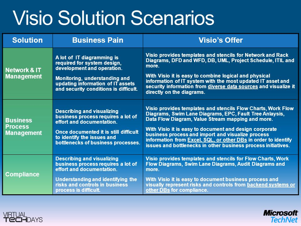 K s srikanth visio solution specialist microsoft india ppt video 10 visio solution scenarios cheaphphosting Choice Image