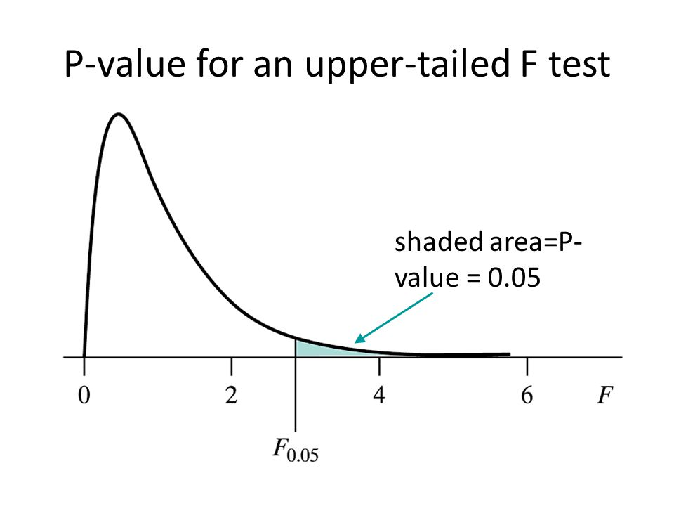 how to find p value for f test