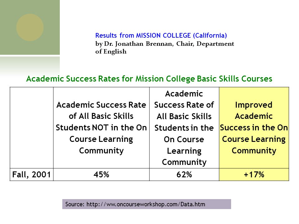 Benefits Of A Skills For Success Course In College