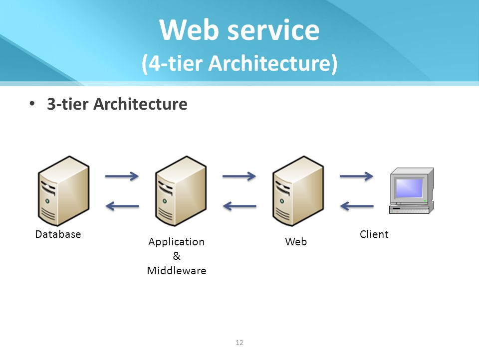 It server architecture ppt video online download for Architecture 4 tiers