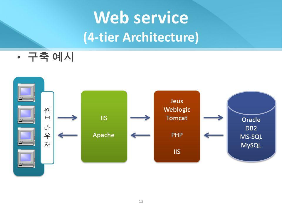 It server architecture ppt video online download for Architecture 3 tiers d une application web