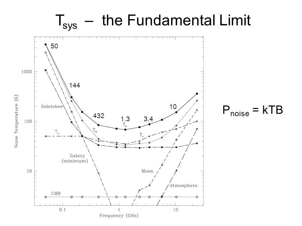 Tsys – the Fundamental Limit