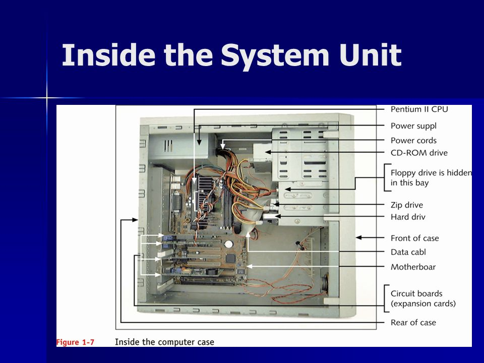 inside the system unit The system unit: the system unit the system unit houses the central processing unit, memory modules, expansion slots, and electronic circuitry as well as expansion cards that are all attached to the motherboard along with disk drives, a fan or fans to keep it cool, and the power supply.