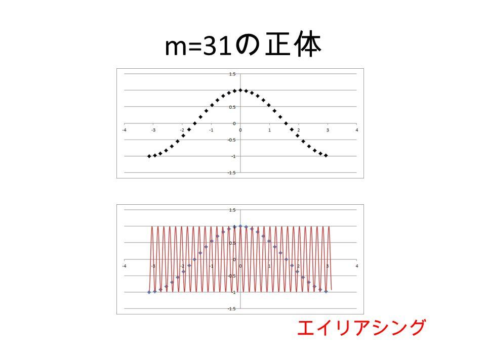 m=31の正体 エイリアシング