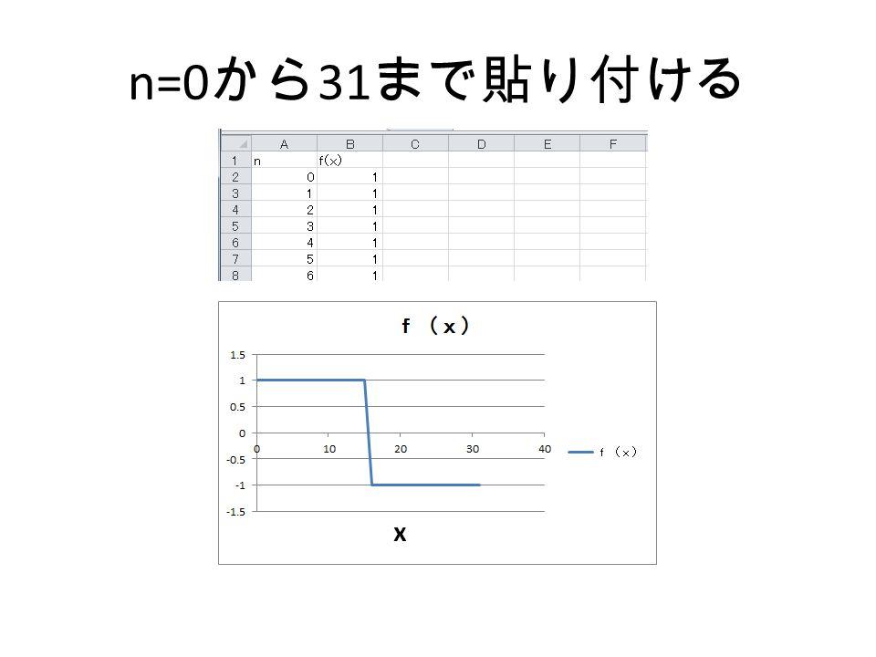 n=0から31まで貼り付ける