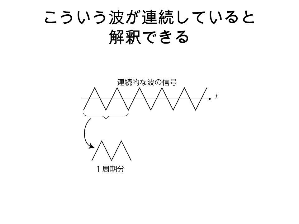 こういう波が連続していると 解釈できる