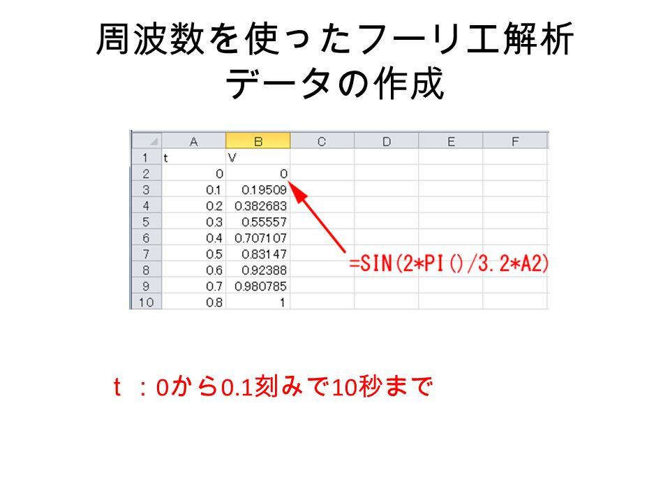 周波数を使ったフーリエ解析 データの作成 t:0から0.1刻みで10秒まで