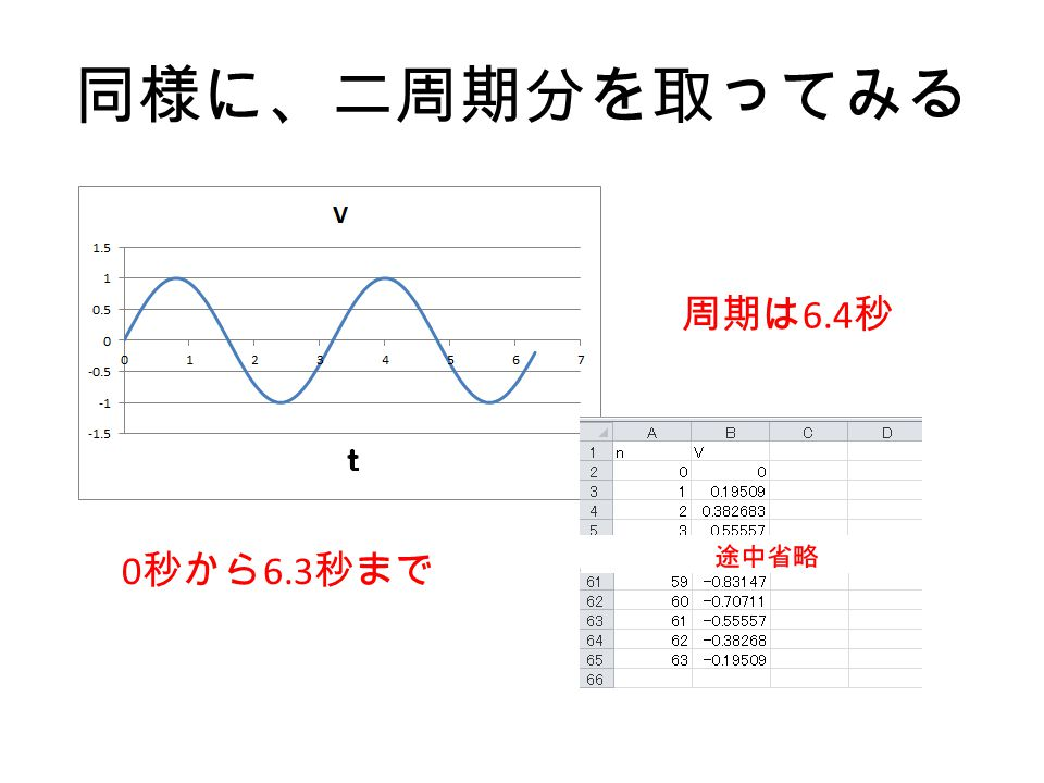 同様に、二周期分を取ってみる 周期は6.4秒 0秒から6.3秒まで