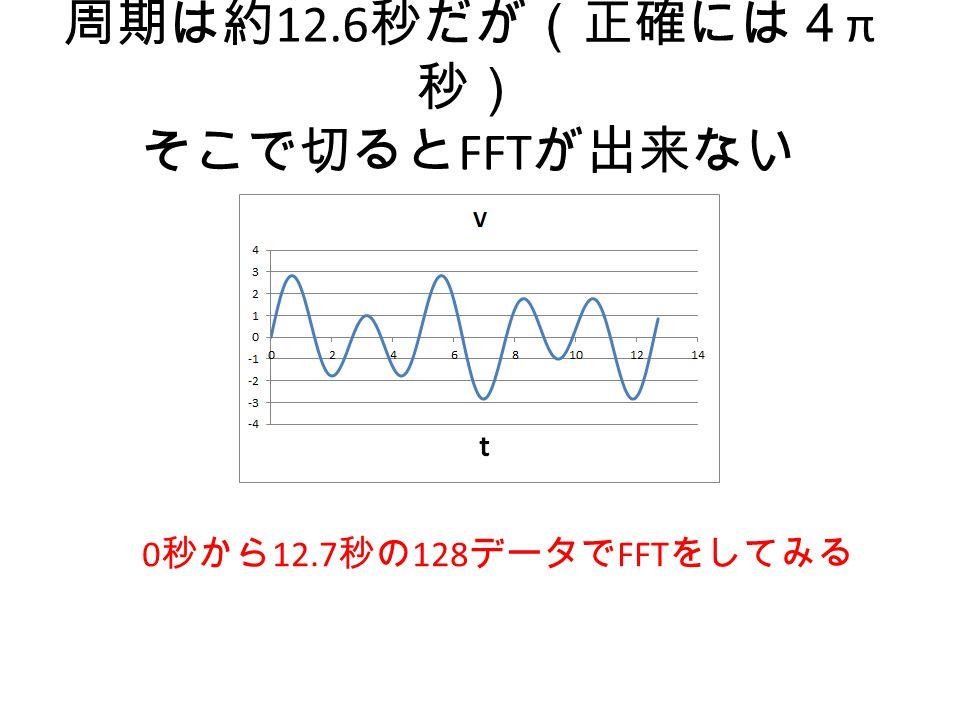 周期は約12.6秒だが(正確には4π秒) そこで切るとFFTが出来ない