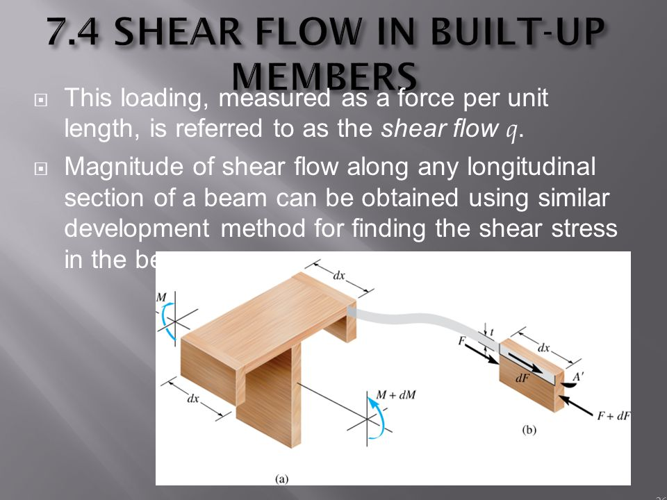 7.4 SHEAR FLOW IN BUILT-UP MEMBERS