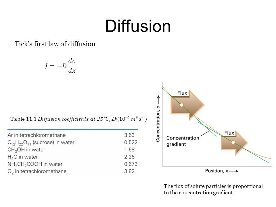 Diffusion Fick's first law of diffusion 𝐽=−𝐷 𝑑𝑐 𝑑𝑥