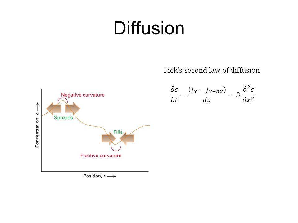 Diffusion Fick's second law of diffusion