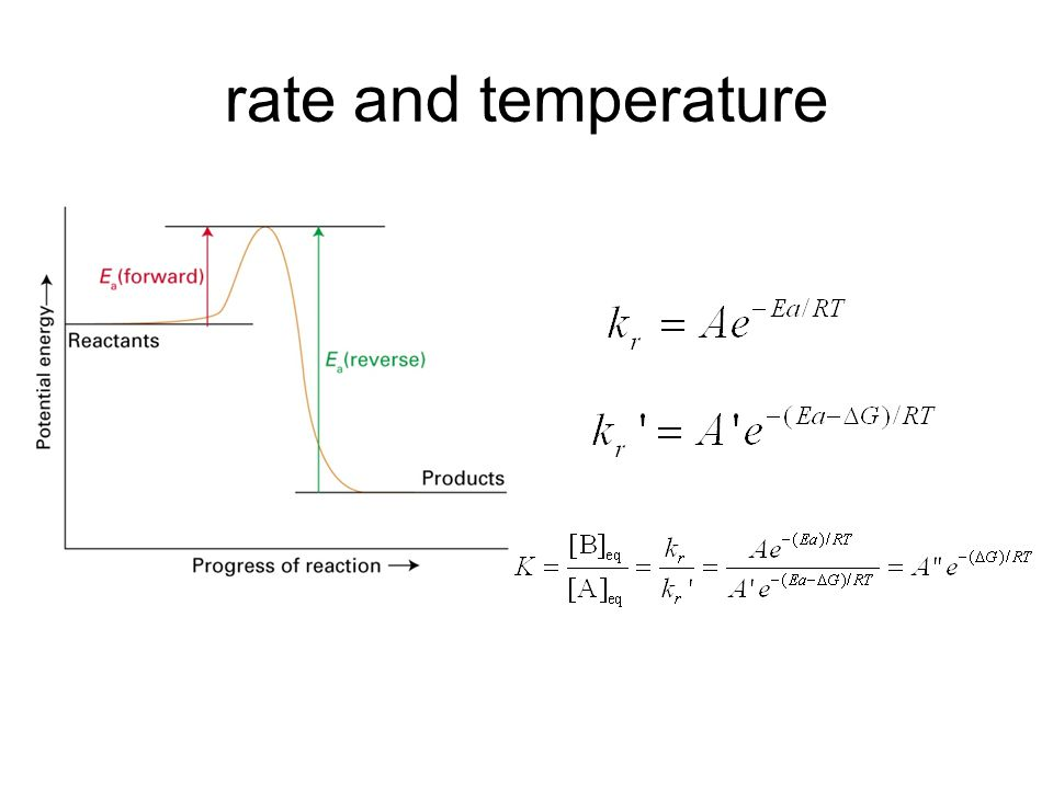 rate and temperature
