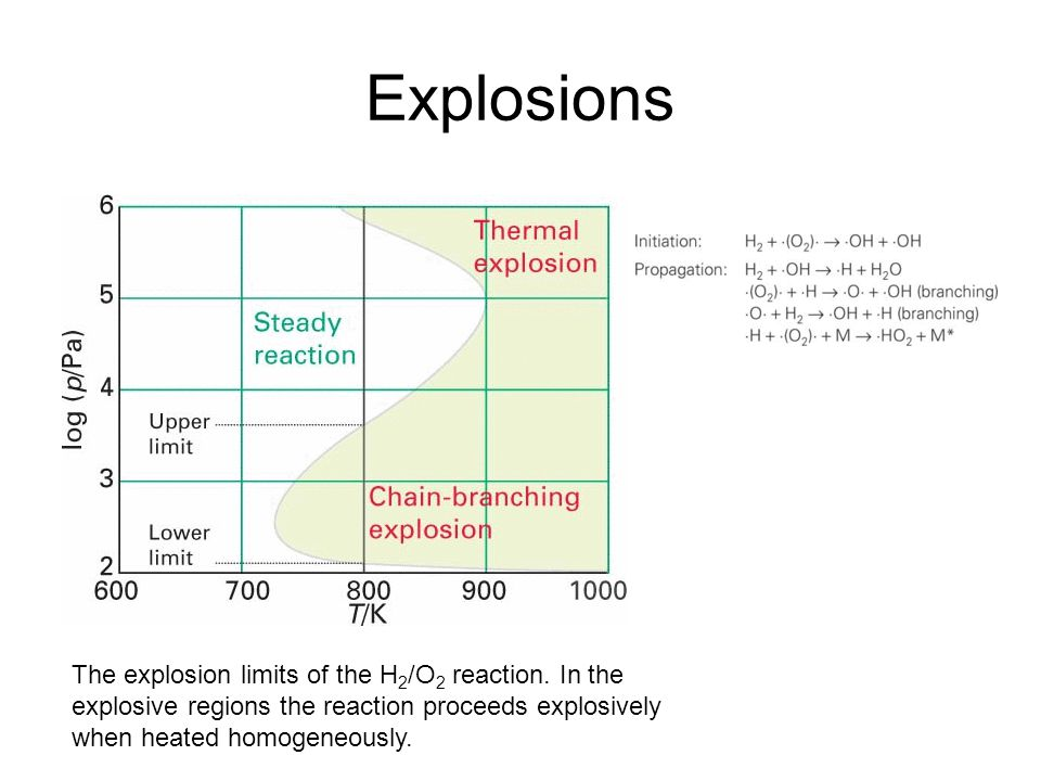Explosions The explosion limits of the H2/O2 reaction.