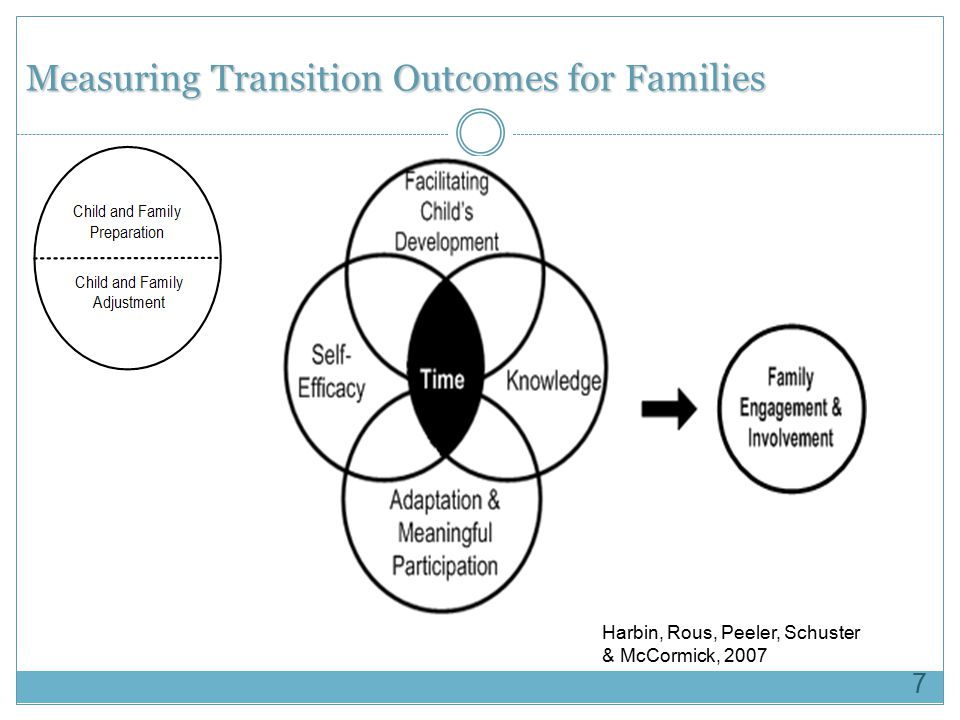 Measuring Transition Outcomes for Families
