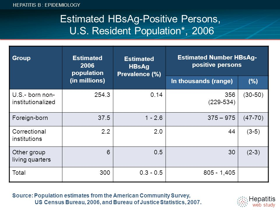 Estimated HBsAg-Positive Persons, U.S. Resident Population*, 2006