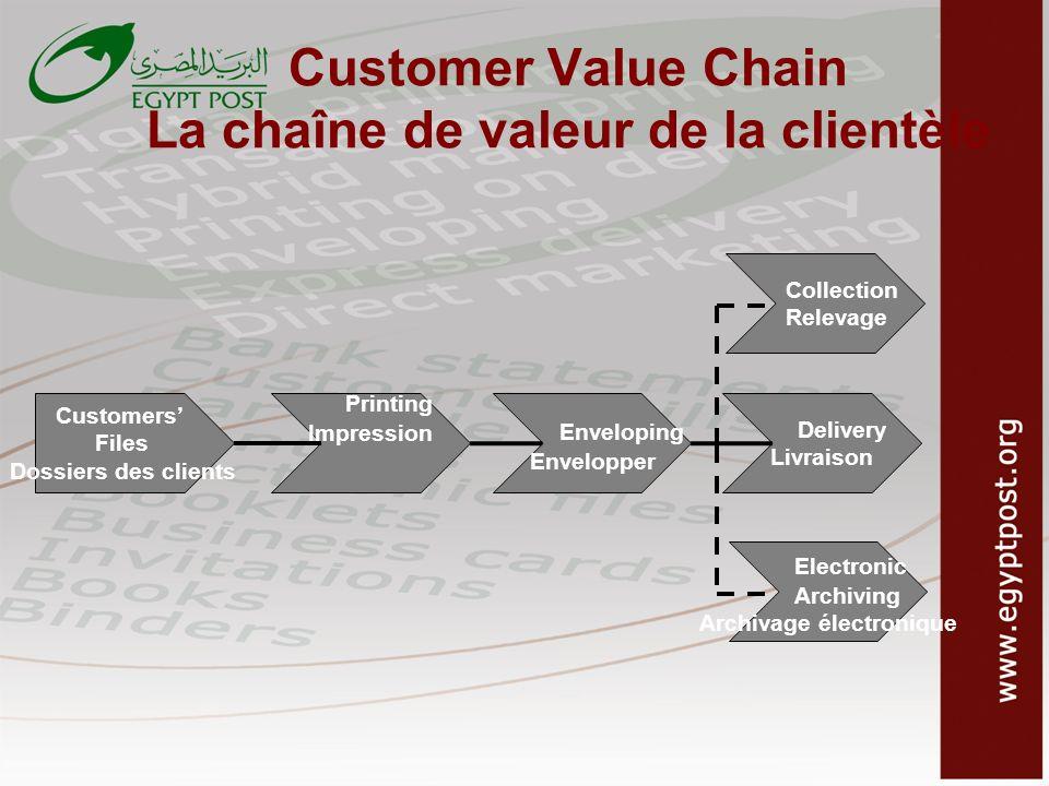 Customer Value Chain La chaîne de valeur de la clientèle