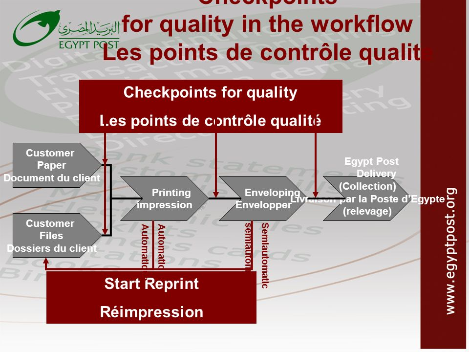 Checkpoints for quality in the workflow Les points de contrôle qualite