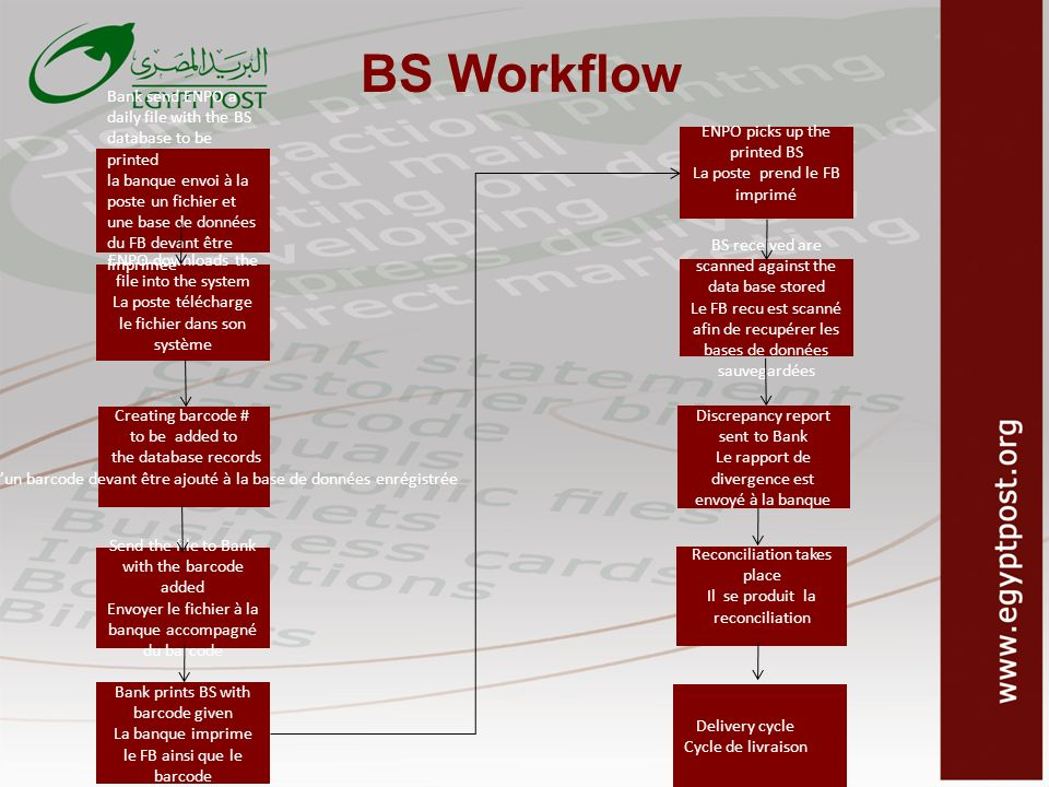 BS Workflow ENPO picks up the printed BS. La poste prend le FB imprimé. Bank send ENPO a daily file with the BS database to be printed.
