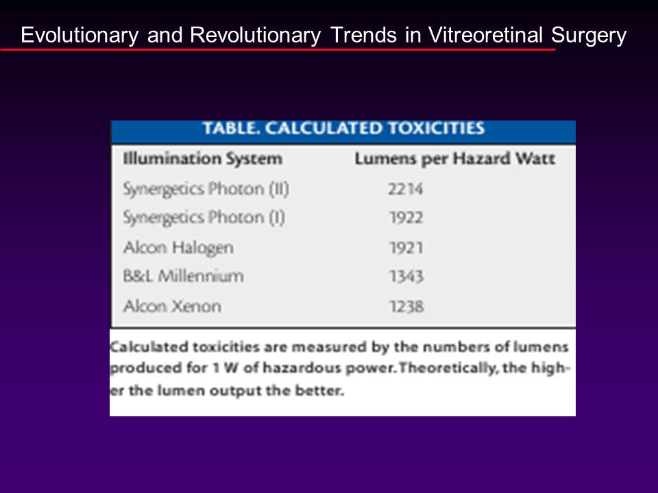 Evolutionary and Revolutionary Trends in Vitreoretinal Surgery