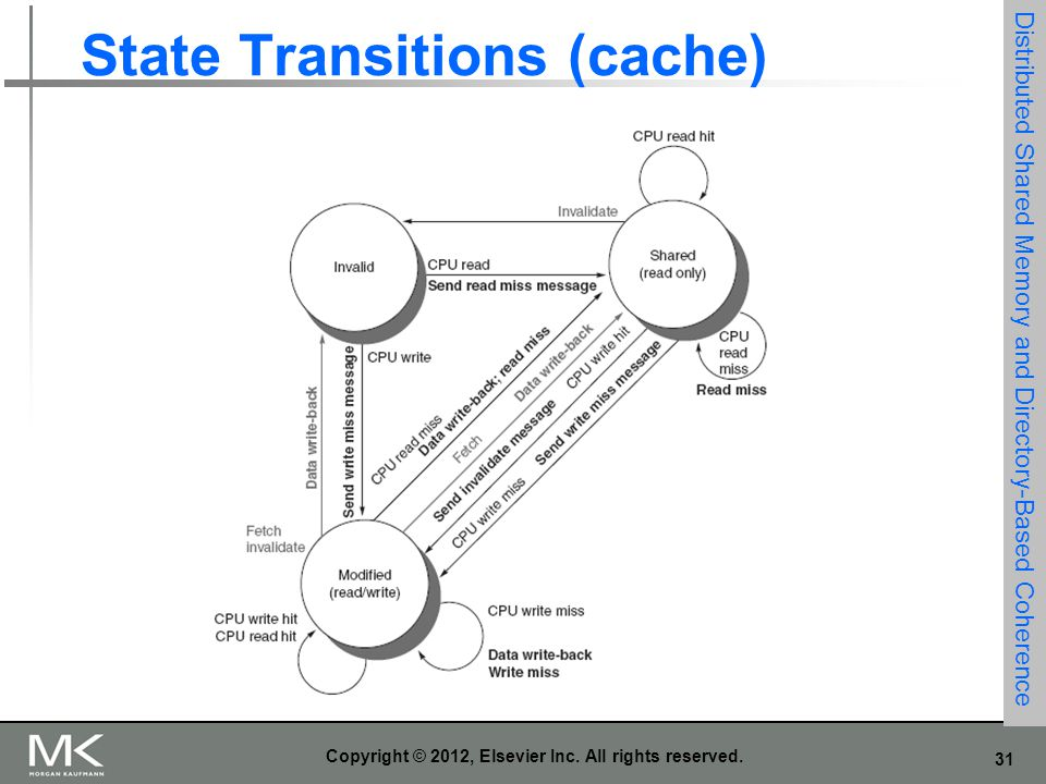 State Transitions (cache)