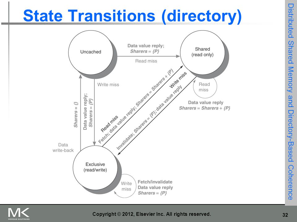 State Transitions (directory)