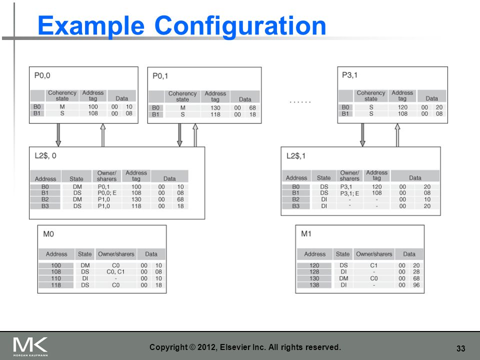 Example Configuration
