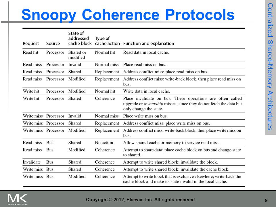 Snoopy Coherence Protocols