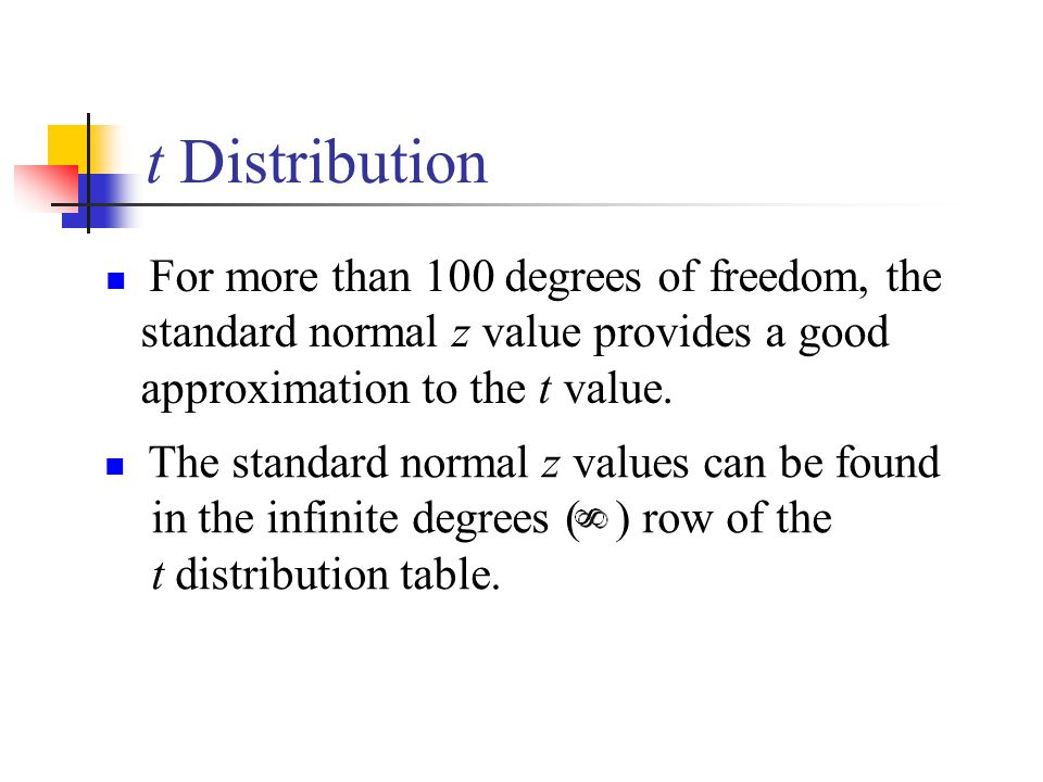 Statistics interval estimation ppt video online download for T table degrees of freedom