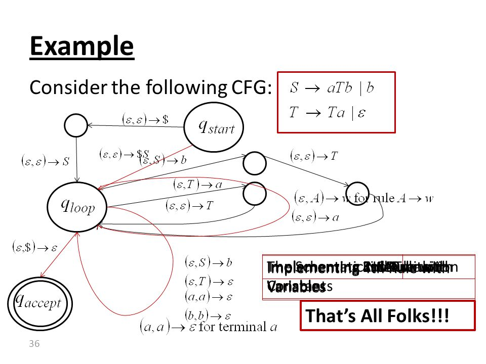 Example Consider the following CFG: That's All Folks!!!