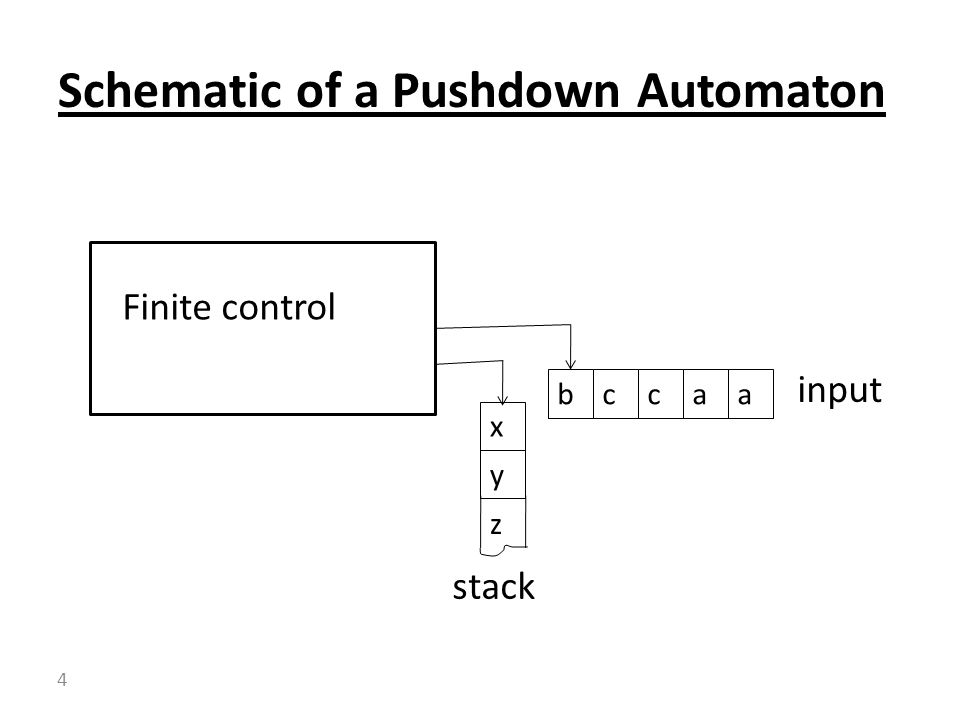 Schematic of a Pushdown Automaton