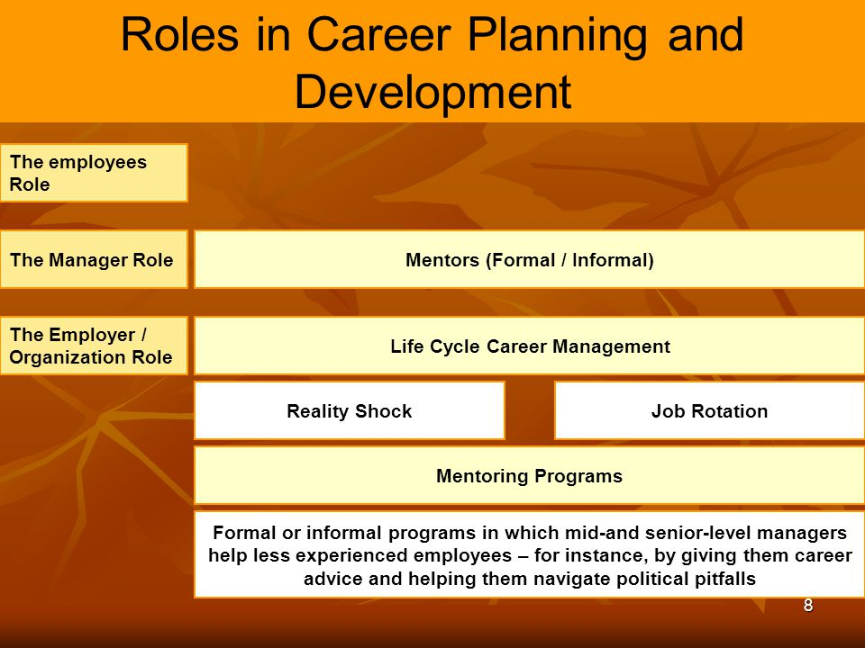 Role of hrd in career planning and development