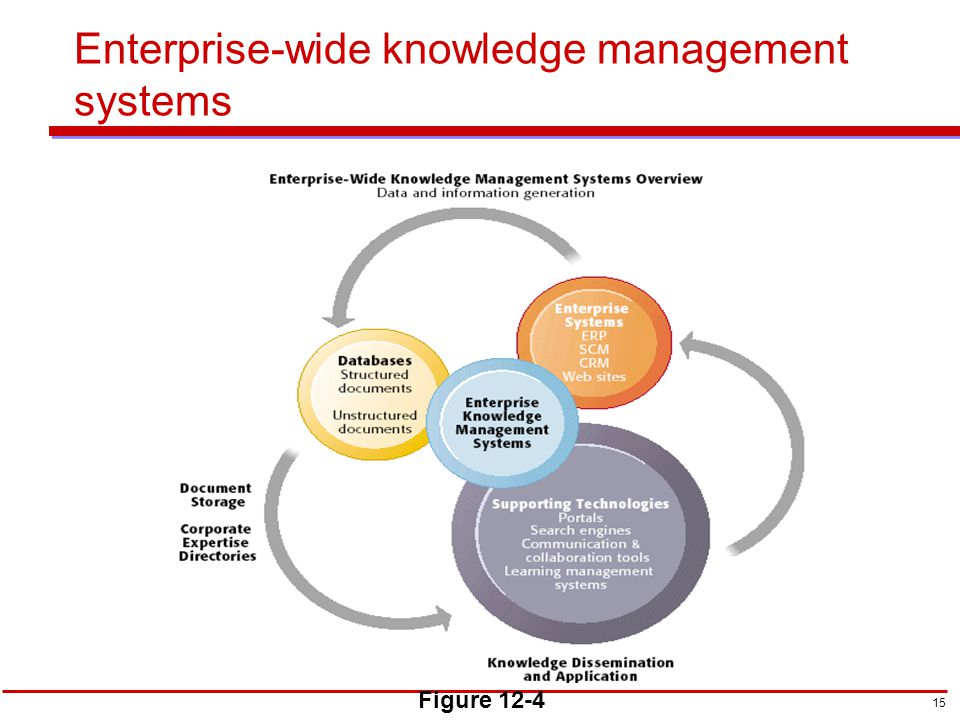 types of enterprise wide knowledge management systems General-purpose, firm-wide systems that collect, store, distribute, and apply digital content and knowledge look within to find the answer any wiki software would work in this case i tried to .
